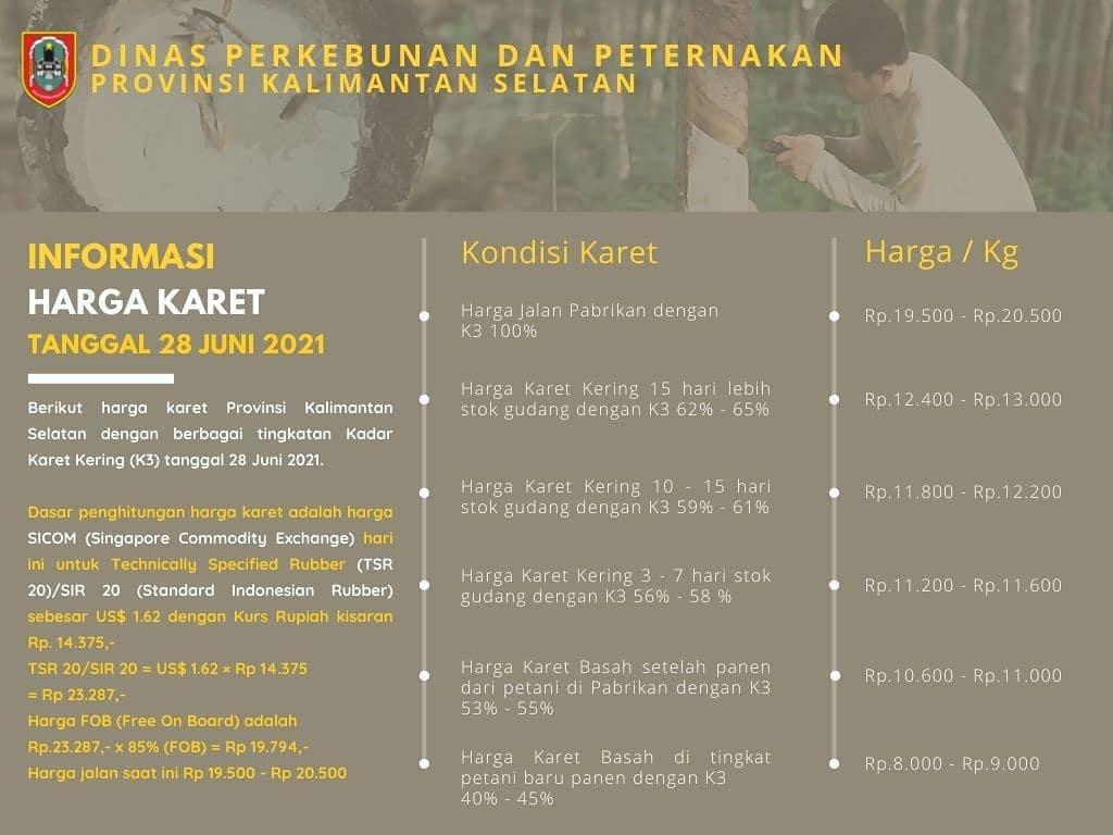 Informasi Harga Karet Provinsi Kalimantan Selatan